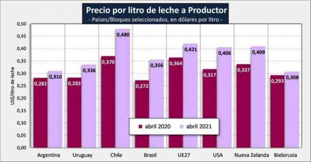 El precio de la leche al productor argentino, entre los más bajos del mundo