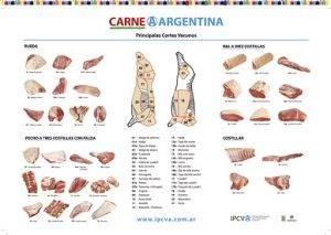 Argentina exportó carne vacuna con una fuerte caída en el valor
