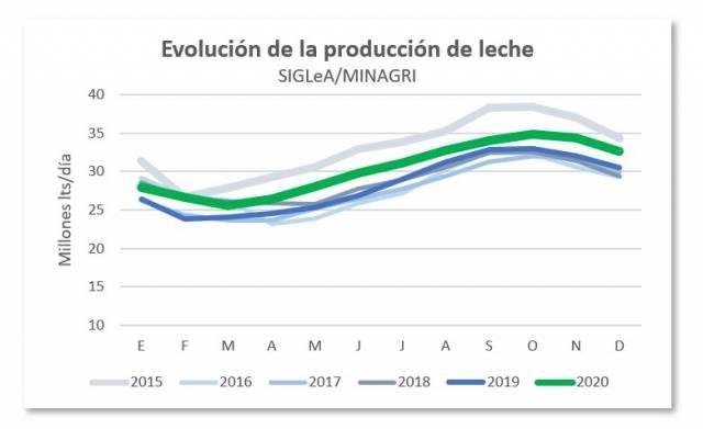 Se necesita urgente un aumento importante del precio de la leche cruda