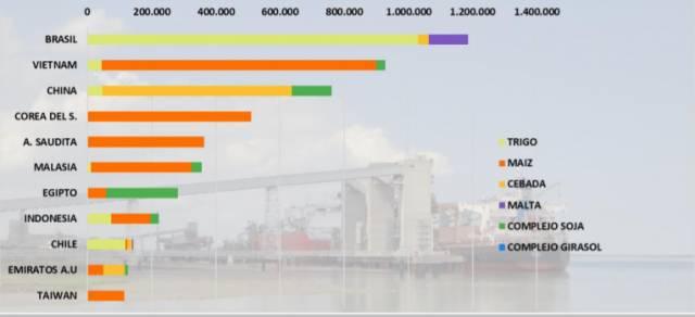 Exportaciones Puerto Bahía Blanca  – 1° Semestre de 2021E DE 2021