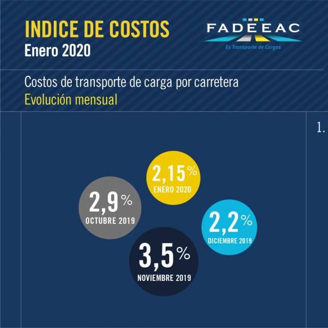 Preocupación al volante, aumentos en los costos de transportes de carga
